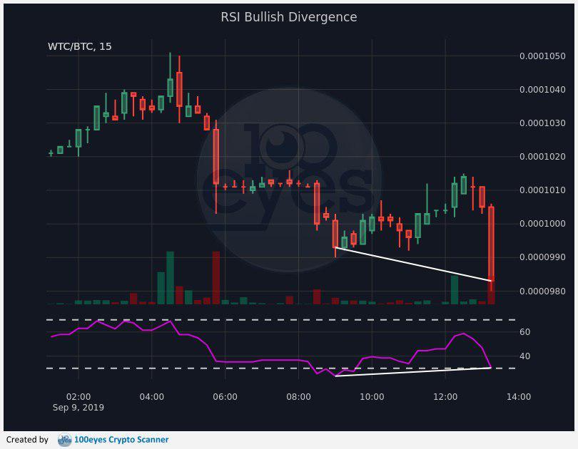 Bullish divergence RSI in cryptoscanner 100-eyes