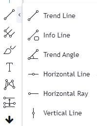 Trendlijnen en supportlijnen Tradingview