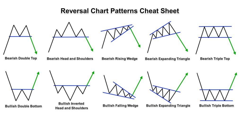 Reveral chart patterns cheat sheet