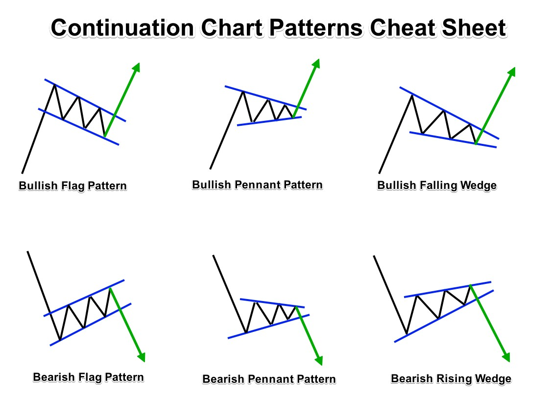 Cheat sheet continuation patterns