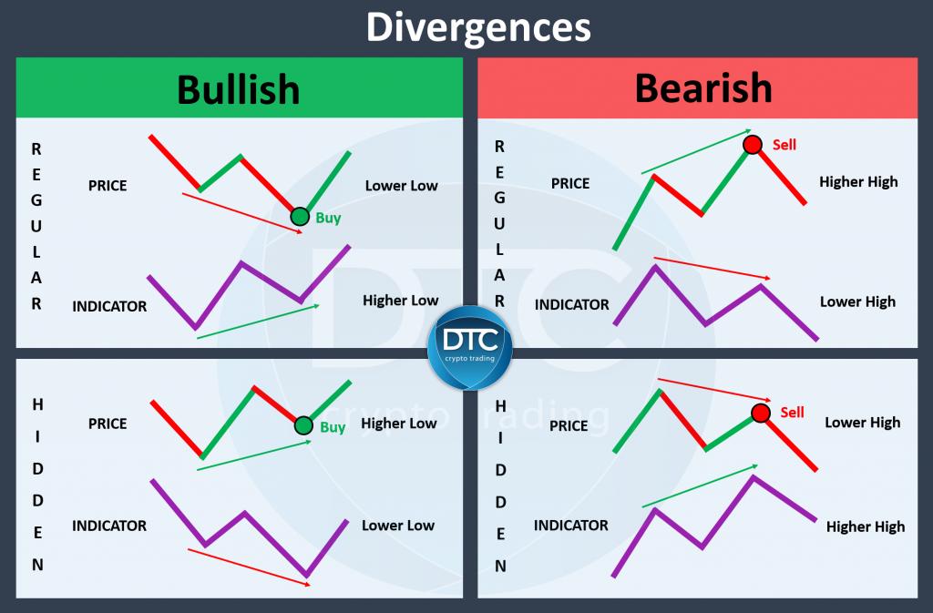 RSI Divergences