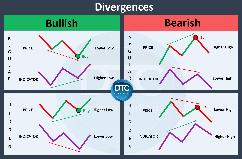 Bullish en bearish divergences