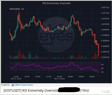 Alert RSI Extremely Oversold
