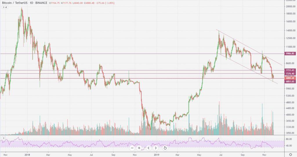 Diagonale trendlijnen daytraden cryptocurrency