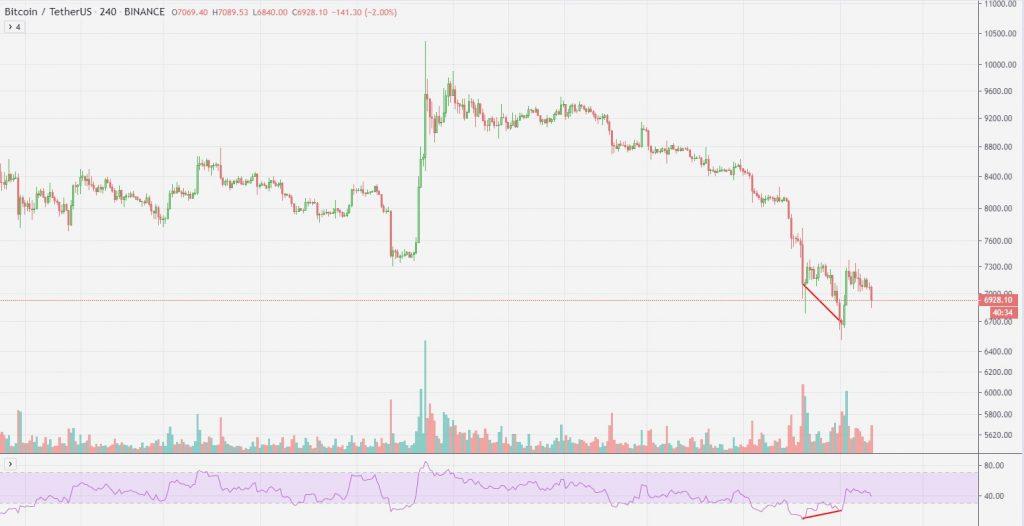 Bullish divergence cryptotraden
