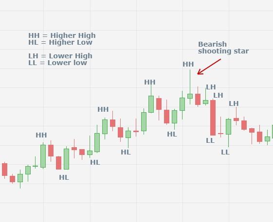 Wat zijn trendlijnen? Lijn trekken over highs en lows om een candlestickpatroon te ontdekken