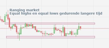Ranging market (de markt trade opzij gedurende langere tijd)