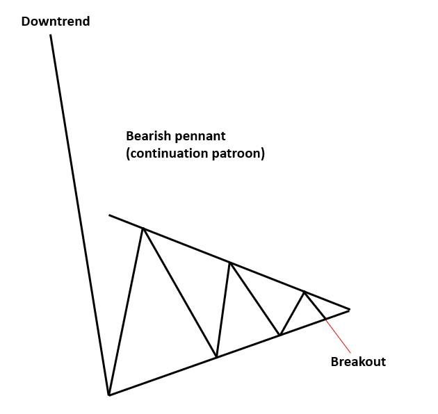 Bearish pennant (continuation patroon)