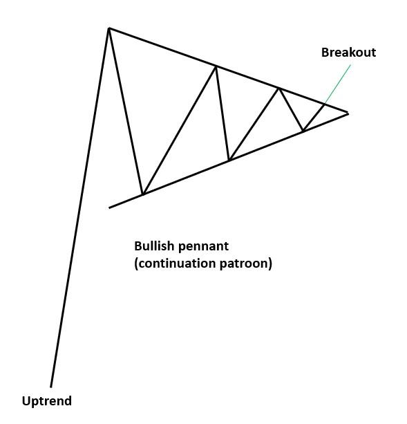 Bullish pennant (continuation patroon)