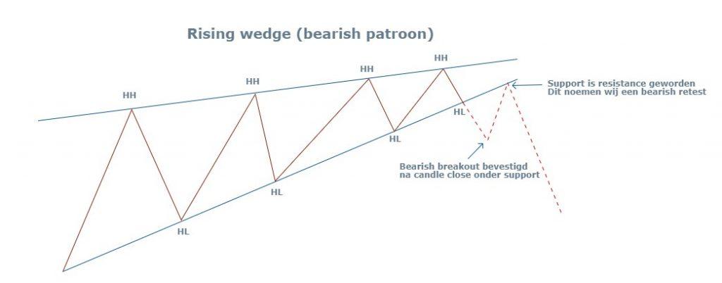 Rising wedge (bearish patroon)
