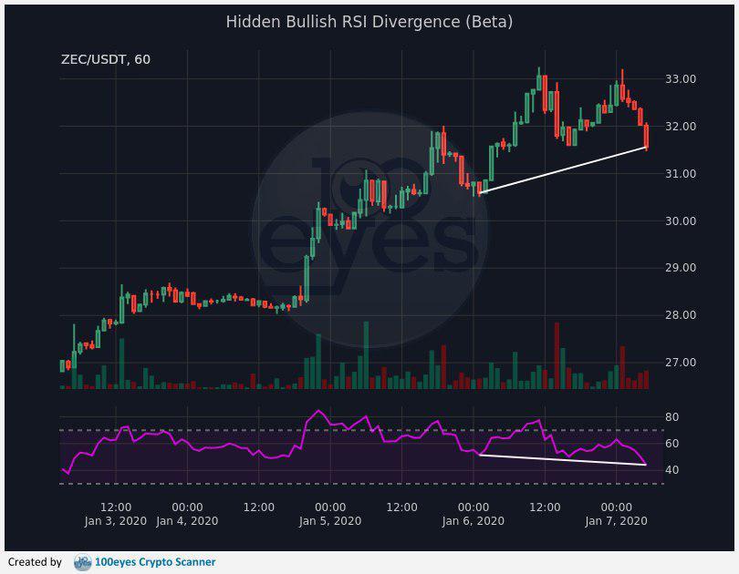 Hidden Bullish RSI Divergence