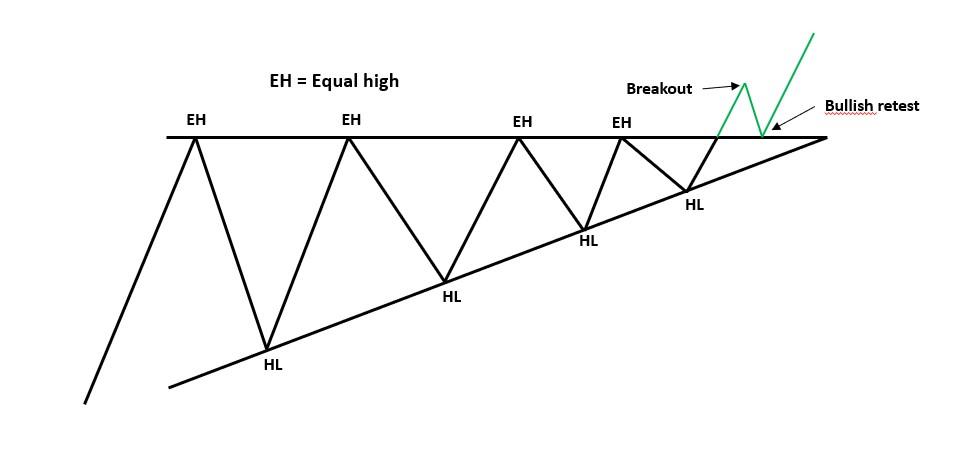 Een ascending triangle is een bullish patroon