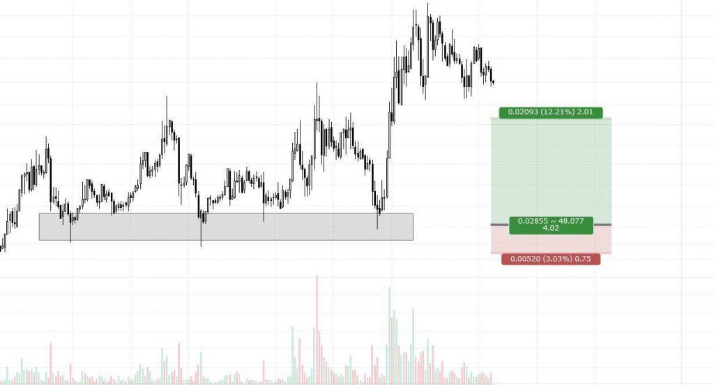 RRR (RiskRewardRatio) berekenen met Tradingview tool