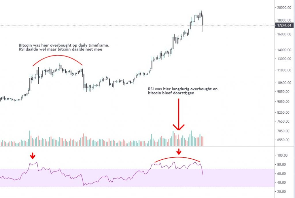 RSI (Relative Strength Index oversold of overbought)