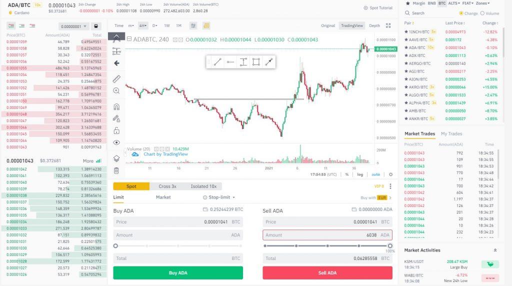 cryptocurrency verkopen op Binance