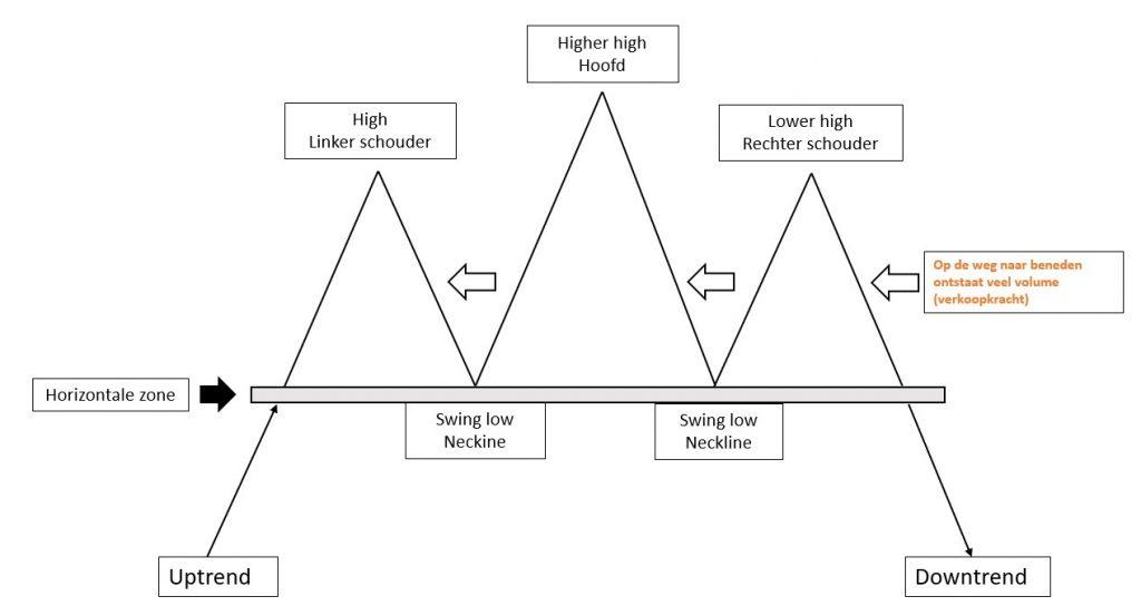 Head and Shoulders voorbeeld