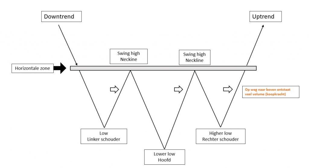 Inversed Head and Shoulders voorbeeld