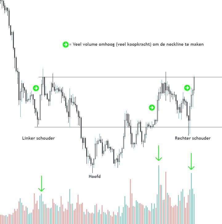 Inversed head and shoulders voorbeeld Tradingview