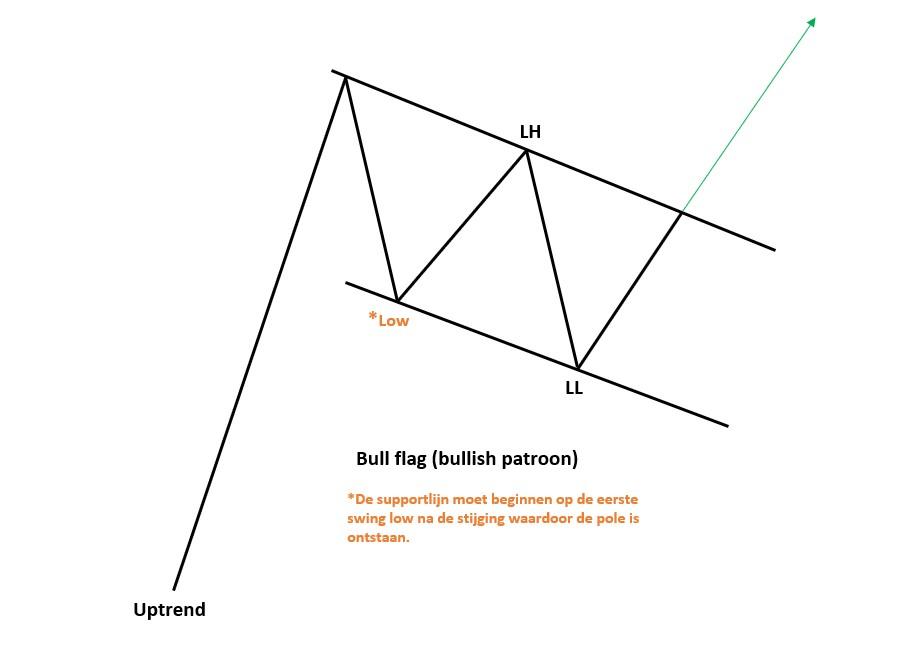 Een bull flag is een bullish patroon
