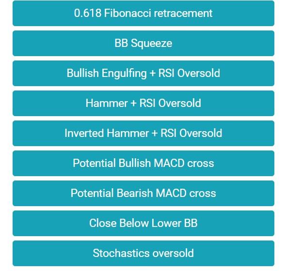 100eyes crypto scanner voor daytraden met cryptocurrency op basis van Technische Aanalyse (TA)