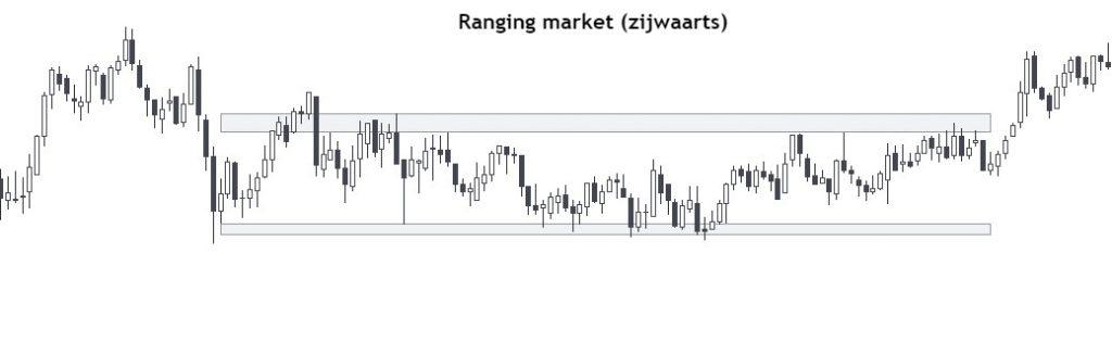 Zijwaartse markt (ranging market) cryptocurrency